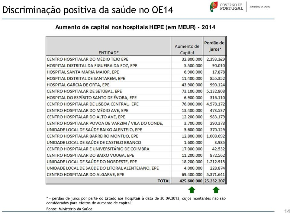 Estado aos Hospitais à data de 30.09.