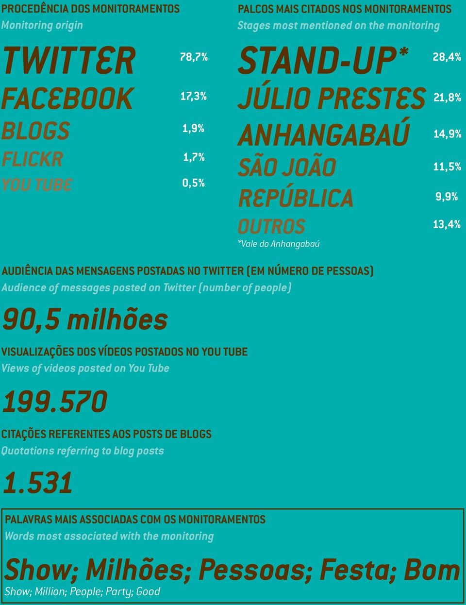of messages posted on Twitter (number of people) 90,5 milhões VISUALIZAÇÕES DOS VÍDEOS POSTADOS NO YOU TUBE Views of videos posted on You Tube 199.