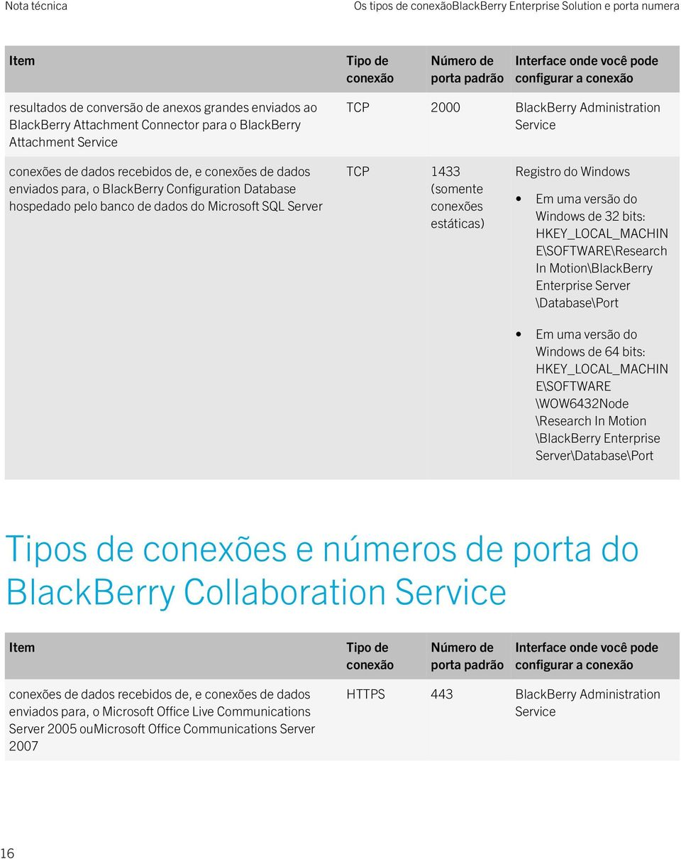 Registro do Windows E\SOFTWARE\Research In Motion\BlackBerry Enterprise Server \Database\Port E\SOFTWARE \BlackBerry Enterprise Server\Database\Port Tipos de conexões e números de porta do