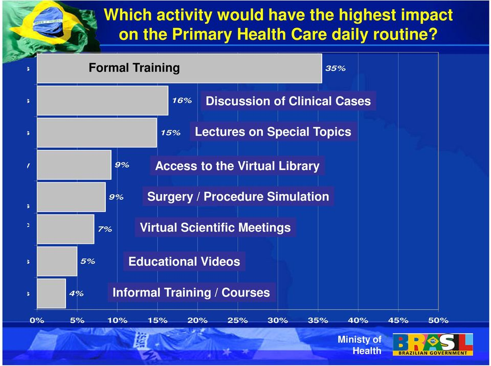 Special Topics Virtual Library 9% Access to the Virtual Library es/simulations on of Scientific 7% 9% Surgery /