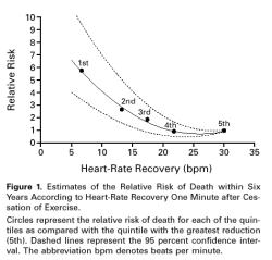 Relative risk Relative risk 03/10/2011 A B p < 0.05 reference group p < 0.05 reference group 60% 57% 77% 77% Cardiac mortality Major events Cardiac mortality Major events Peak VO 2 14.