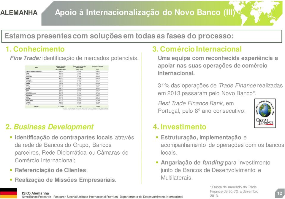Best Trade Finance Bank, em Portugal, pelo 8º ano consecutivo. 2.