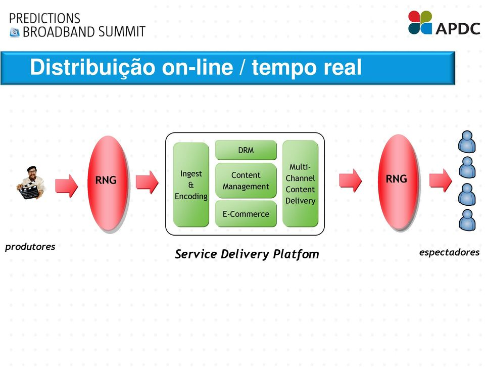 Channel Content Delivery RNG E-Commerce