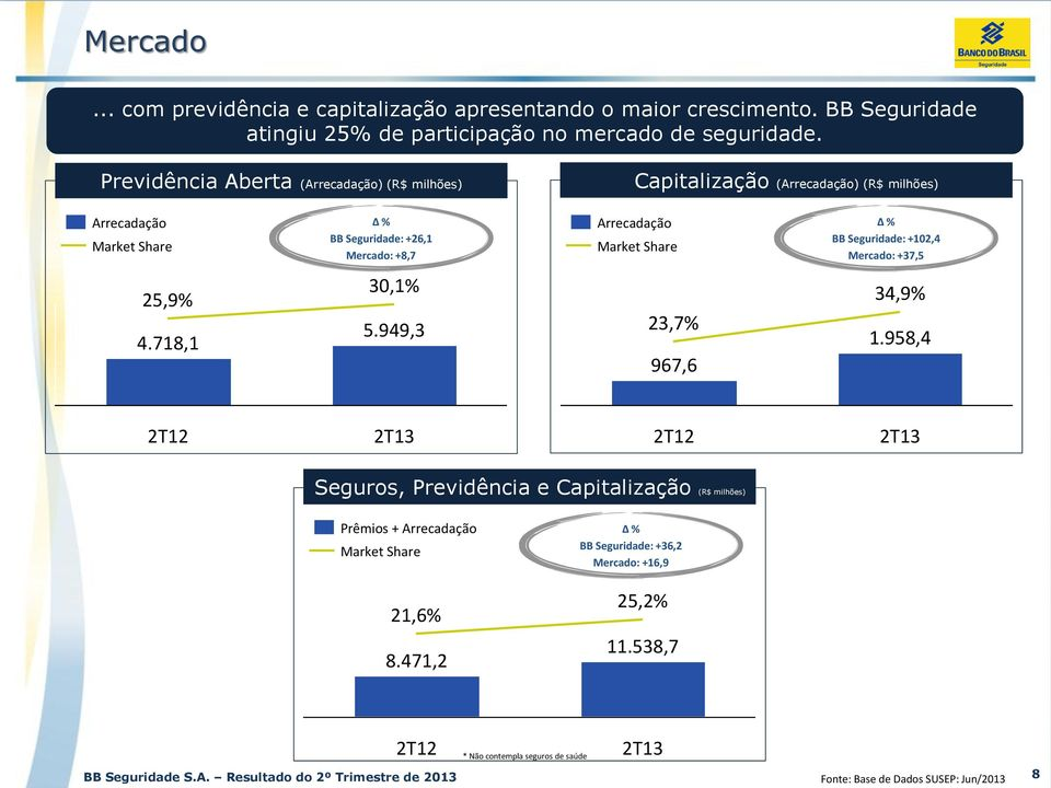 Share % BB Seguridade: +102,4 Mercado: +37,5 25,9% 4.718,1 30,1% 5.949,3 23,7% 967,6 34,9% 1.