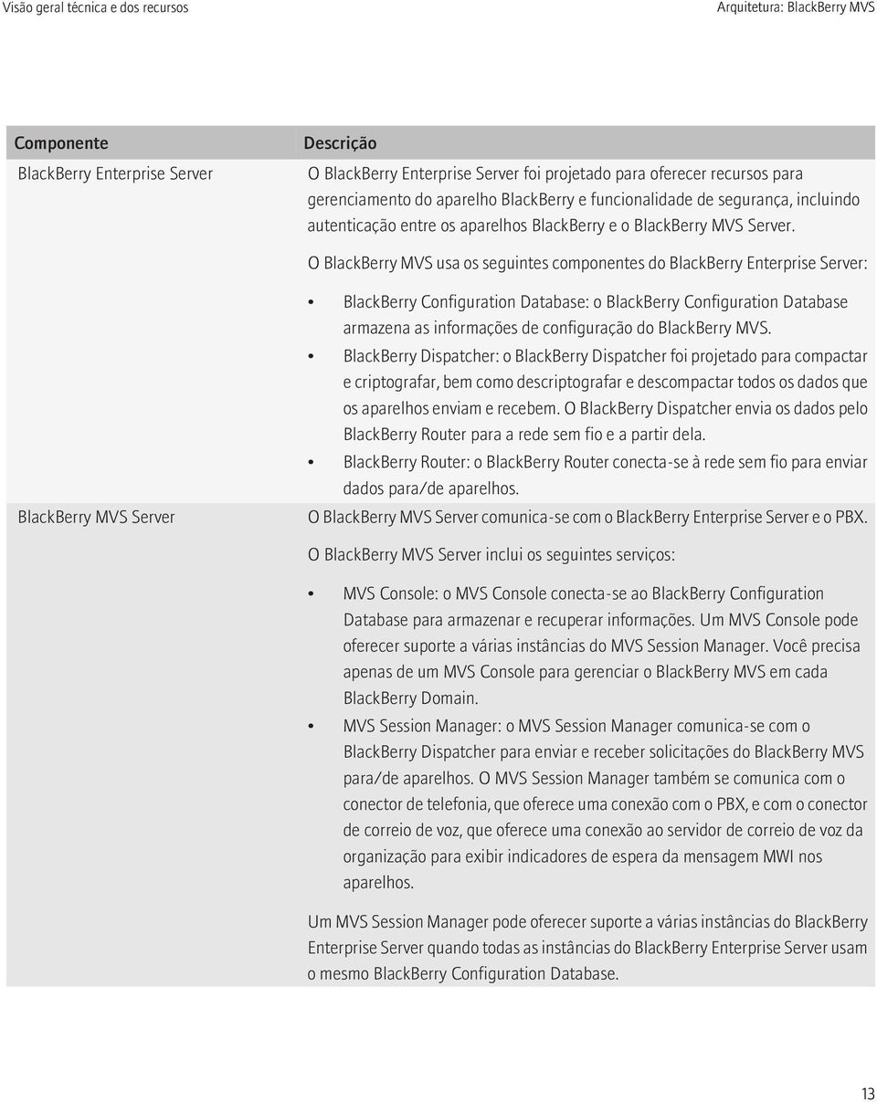 O BlackBerry MVS usa os seguintes componentes do BlackBerry Enterprise Server: BlackBerry MVS Server BlackBerry Configuration Database: o BlackBerry Configuration Database armazena as informações de