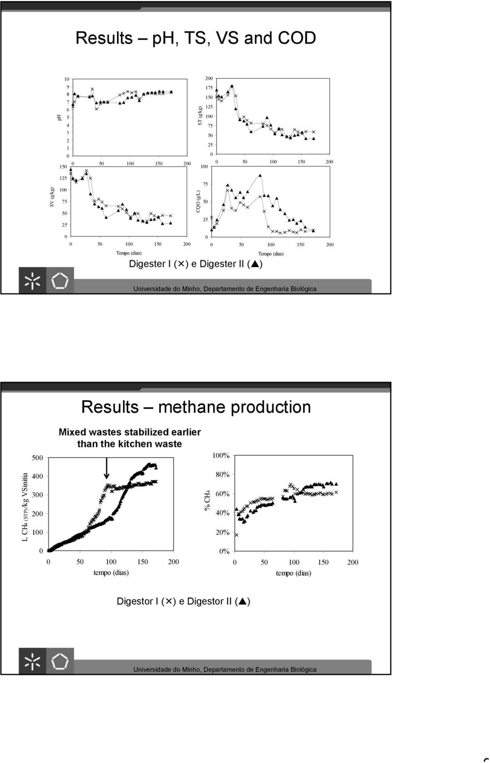 ) Results methane production 5 Mixed wastes stabilized earlier than the kitchen waste 1% L CH4 (STP)/kg