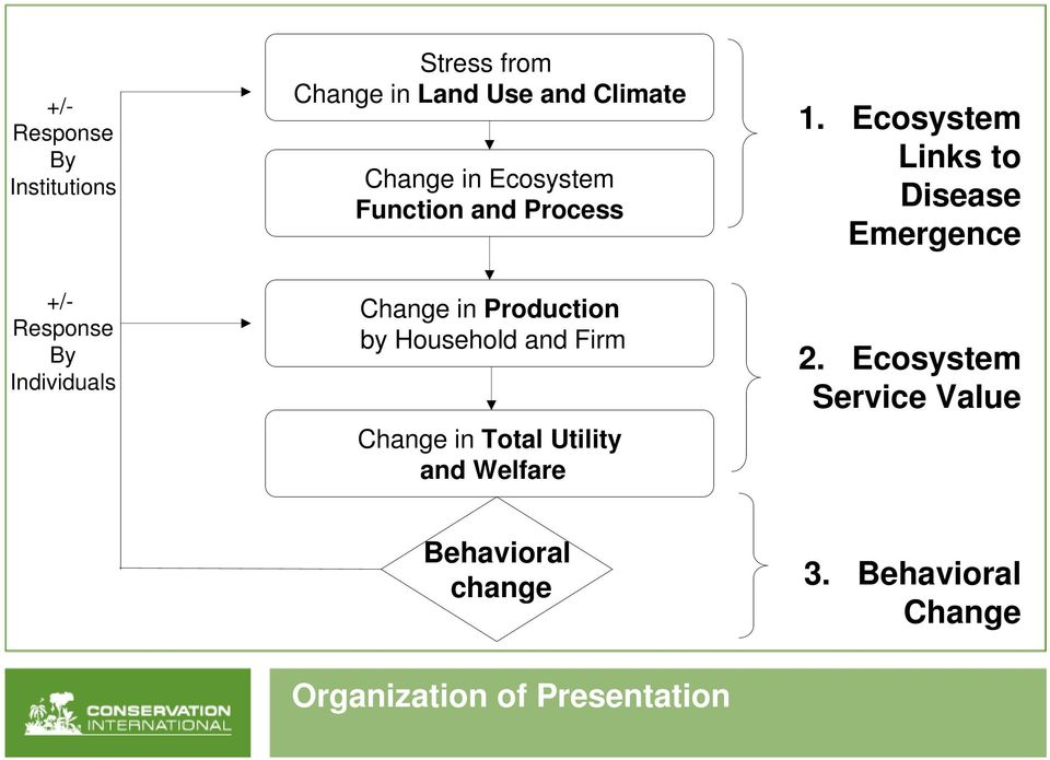 and Firm Change in Total Utility and Welfare 1. Ecosystem Links to Disease Emergence 2.