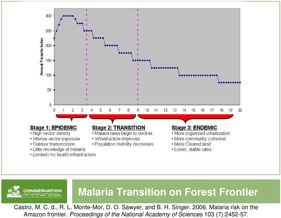 2006. Malaria risk on the Amazon frontier.