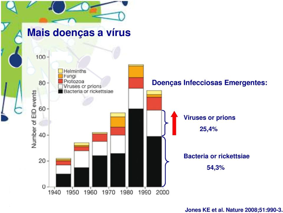 prions 25,4% Bacteria or