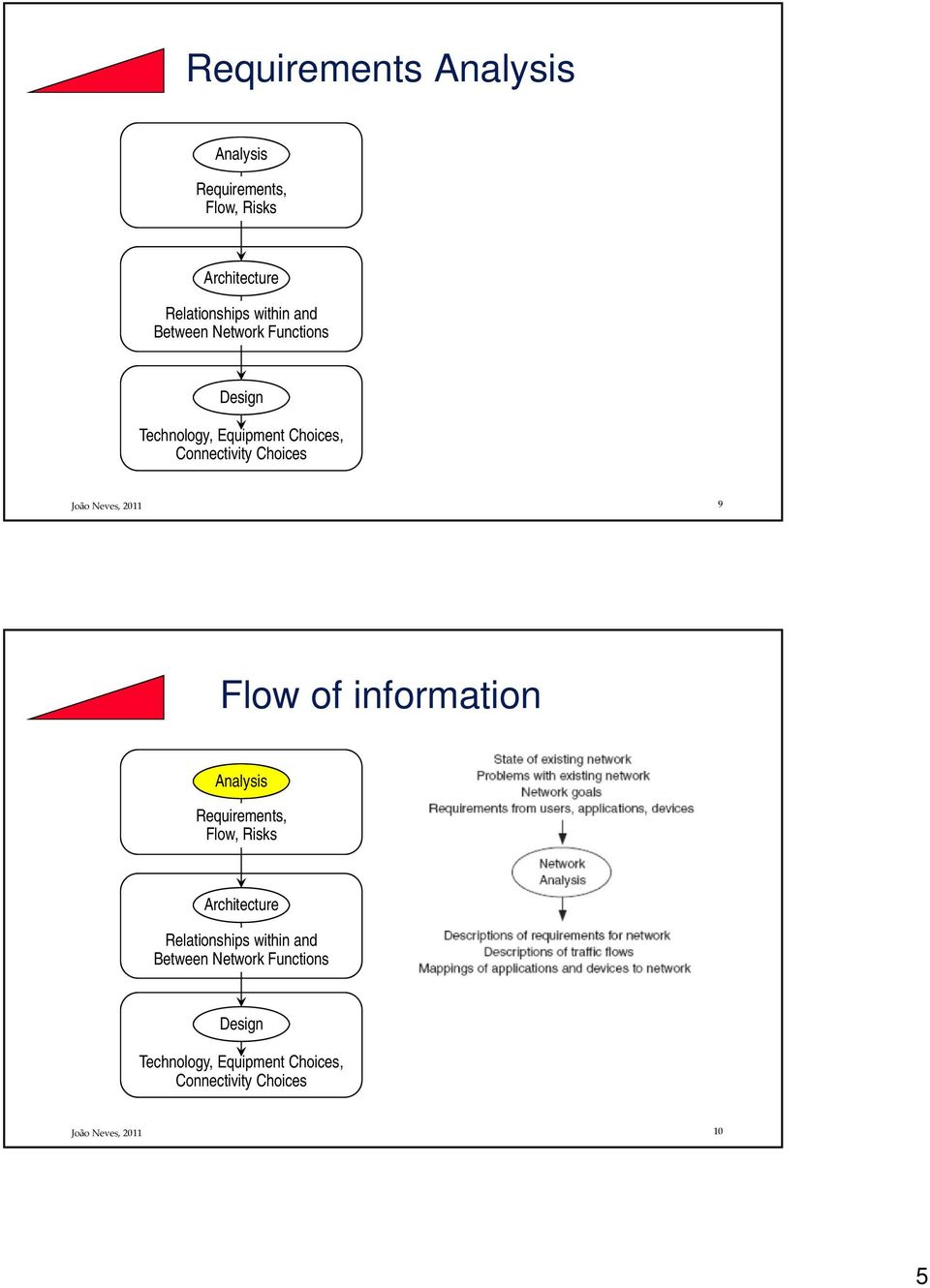 Flow of information Analysis Requirements, Flow, Risks Architecture Relationships within