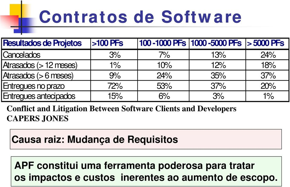 Entregues antecipados 15% 6% 3% 1% Conflict and Litigation Between Software Clients and Developers CAPERS JONES Causa