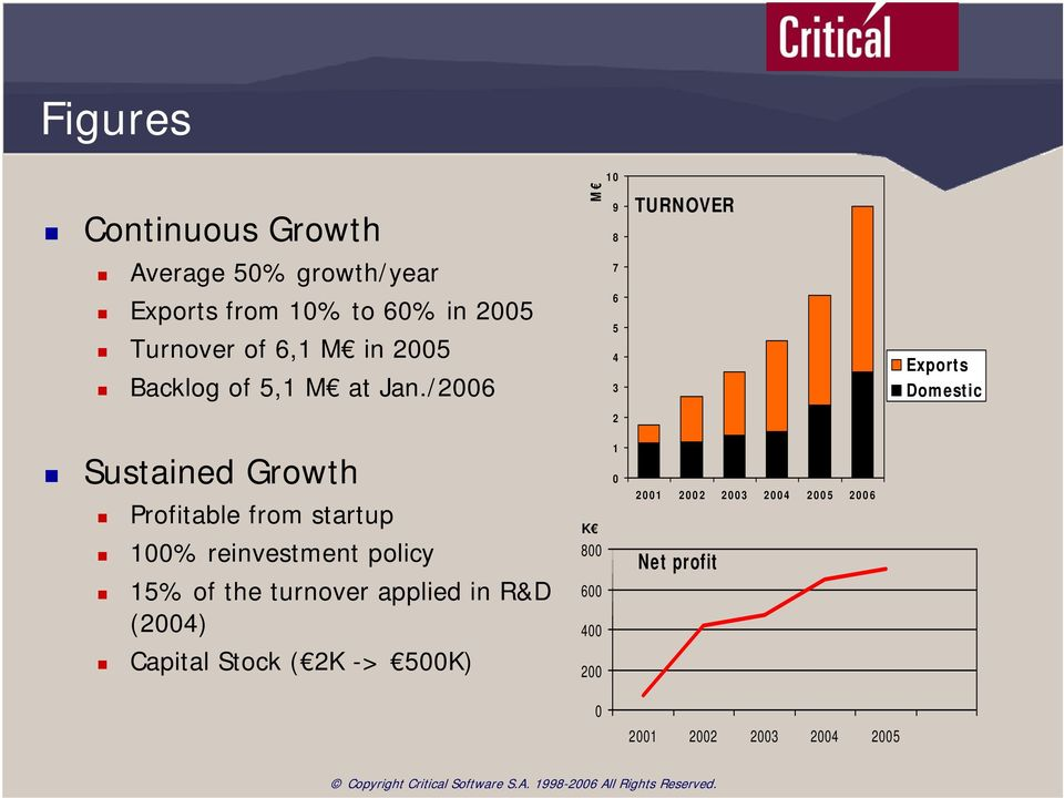 /2006 6 5 4 3 Exports Domestic 2 Sustained Growth Profitable from startup 100% reinvestment policy 15%