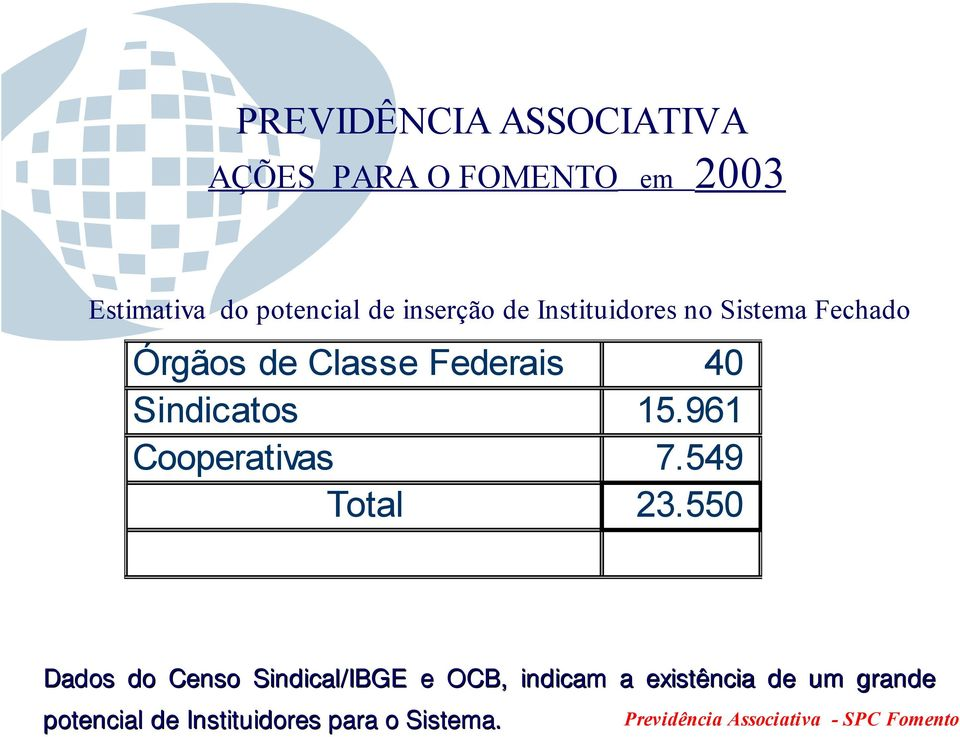 Sindicatos 15.961 Cooperativas 7.549 Total 23.