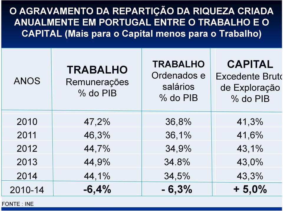 % do PIB CAPITAL Excedente Bruto de Exploração % do PIB 2010 47,2% 36,8% 41,3% 2011 46,3% 36,1% 41,6%