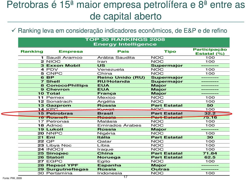NOC 100 6 BP Reino Unido (RU) Supermajor --------- 7 Shell RU/Holanda Supermajor --------- 8 ConocoPhillips EUA Major --------- 9Chevron EUA Major --------- 10 Total França Major --------- 11 Pemex