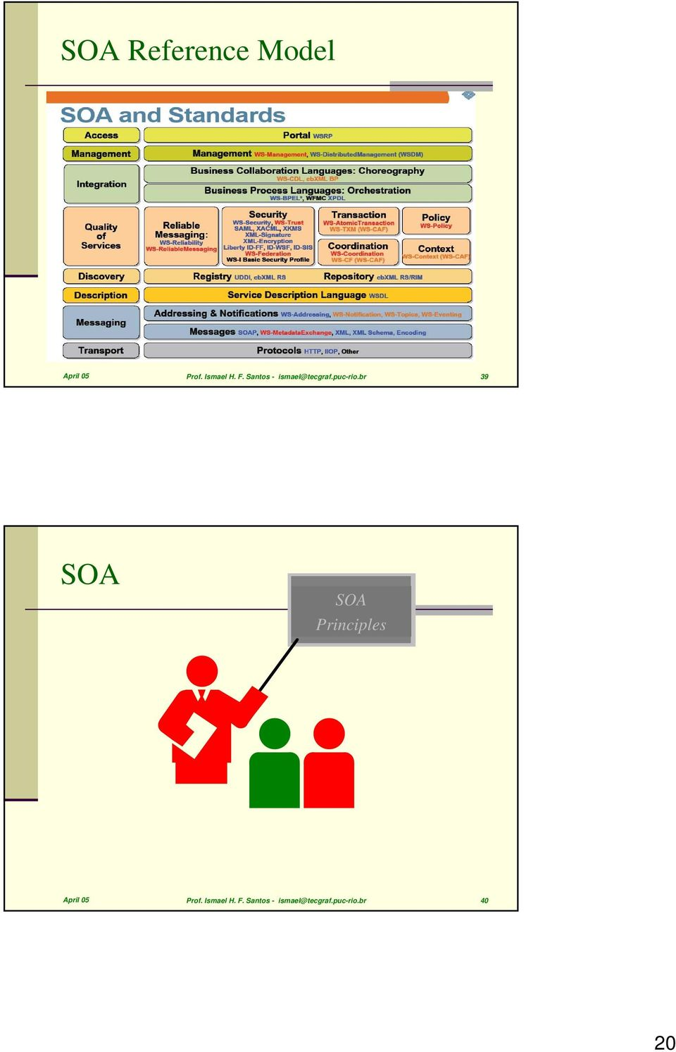 br 39 SOA SOA Principles April 05 Prof.