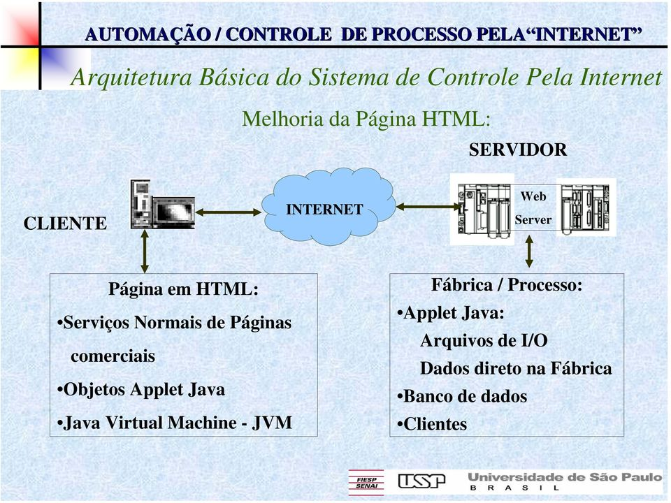 Páginas comerciais Objetos Applet Java Java Virtual Machine - JVM Fábrica /