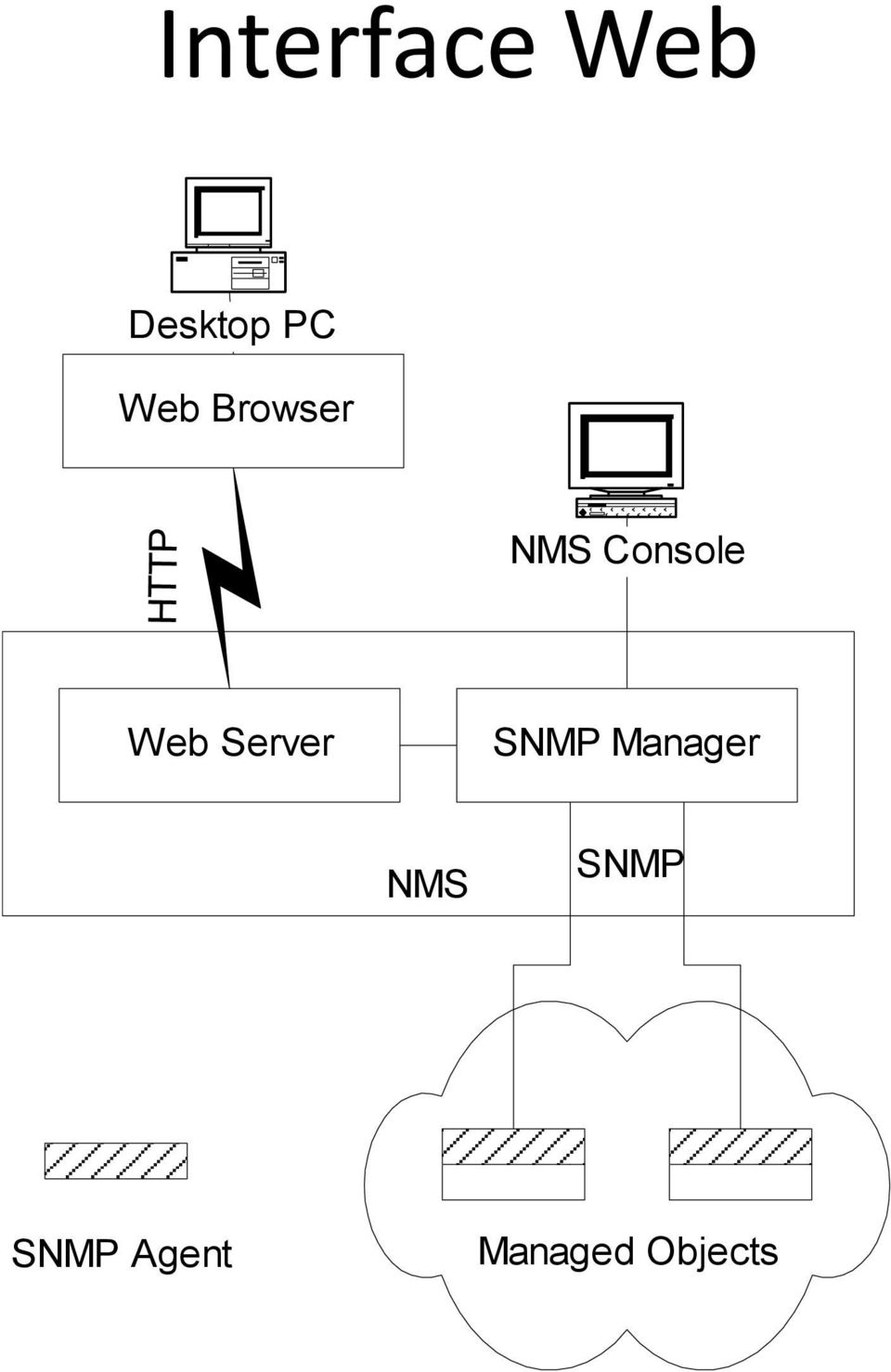Server SNMP Manager NMS SNMP