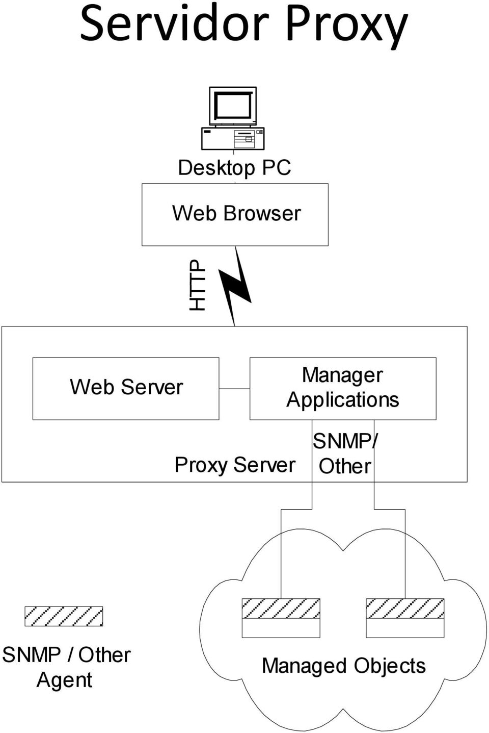 Applications Proxy Server SNMP/