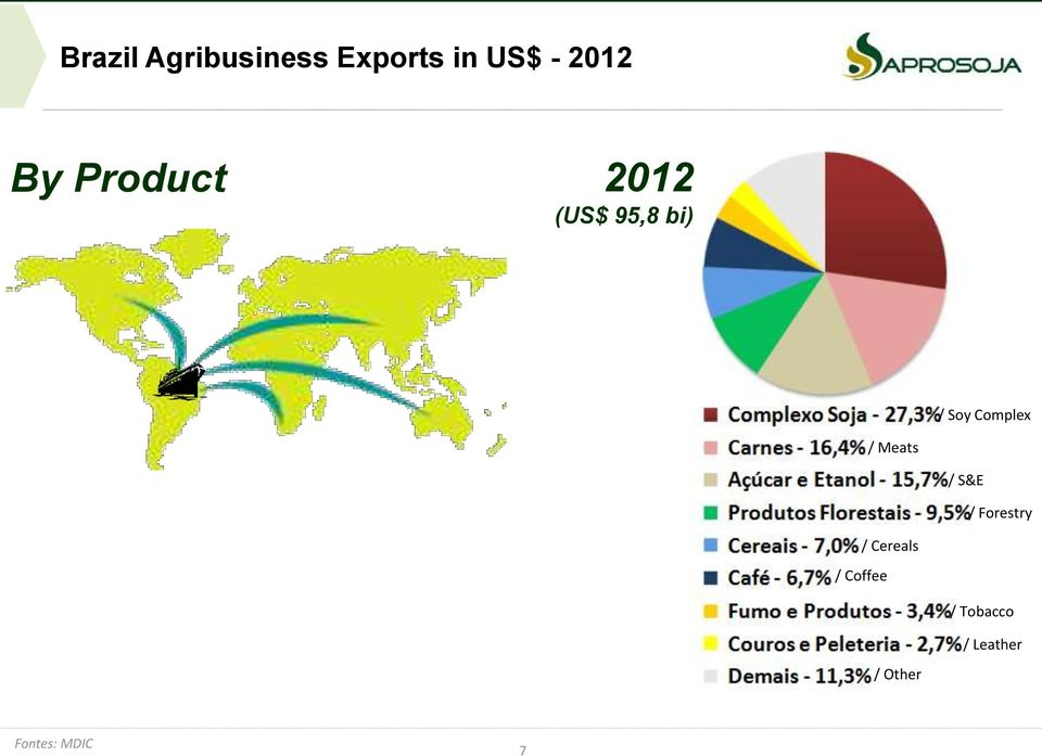 Update on Ag Logistics Infrasctructure in Brazil - PDF