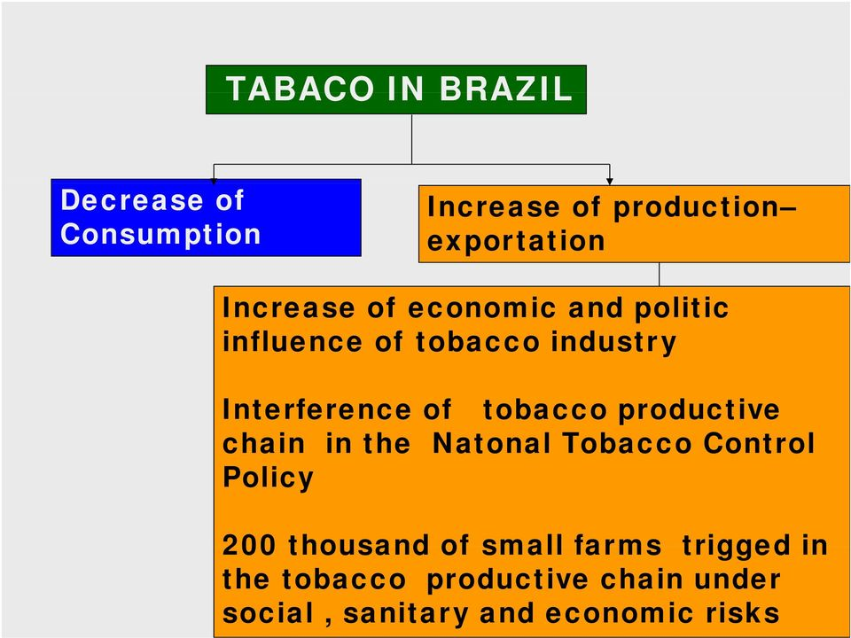 in the Natonal Tobacco Control Policy 200 thousand of small farms trigged in 200 thousand