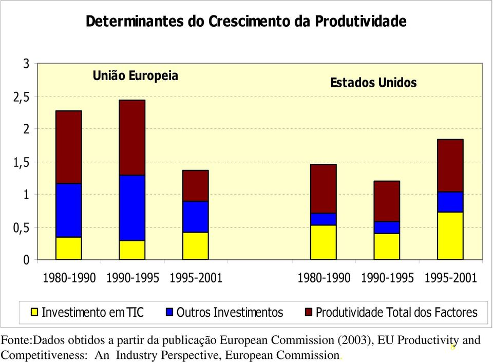 EU Productivity and 8 Competitiveness: