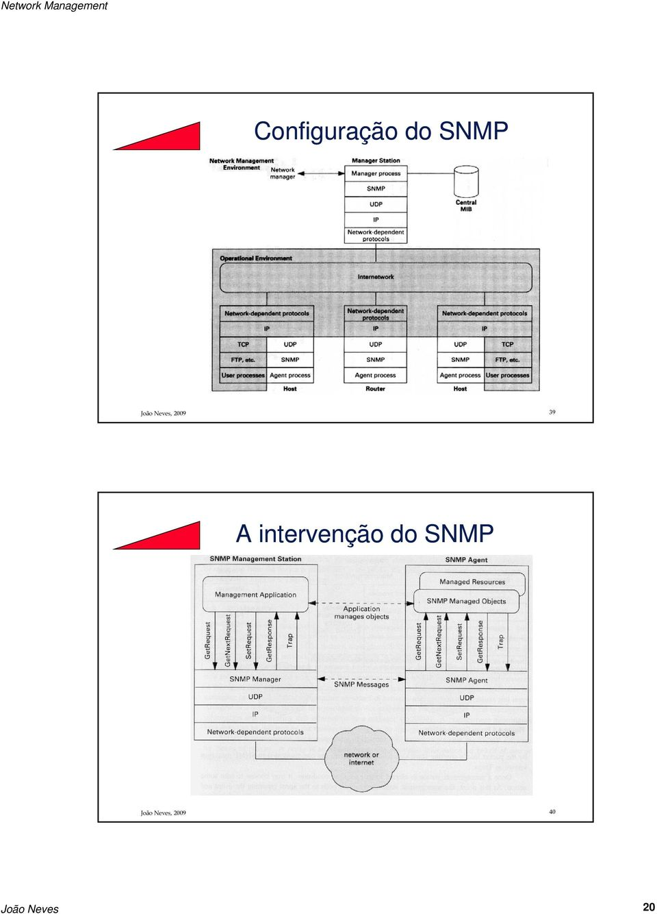 intervenção do SNMP