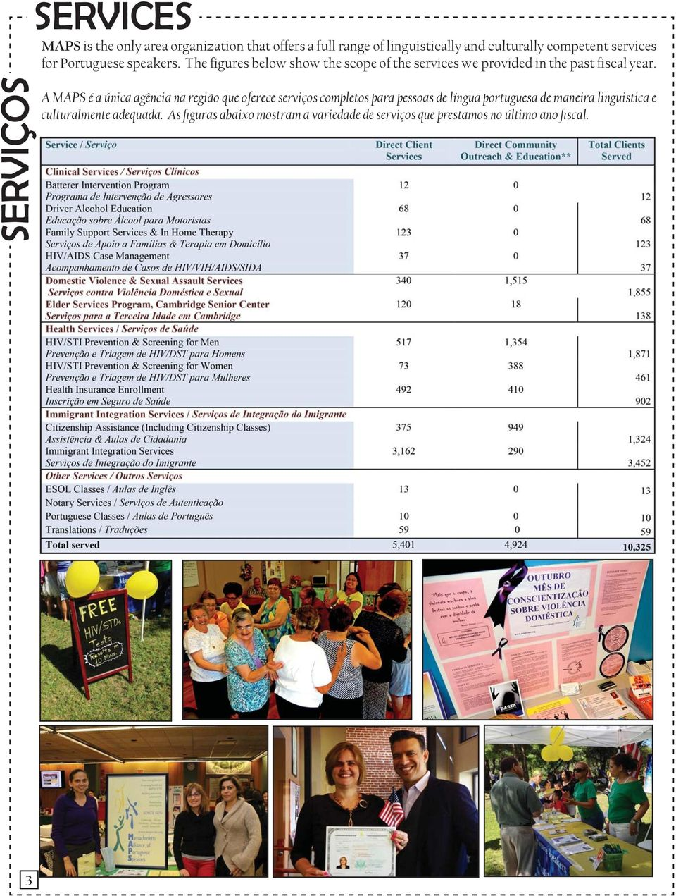 The figures below show the scope of the services we provided in the past fiscal year.