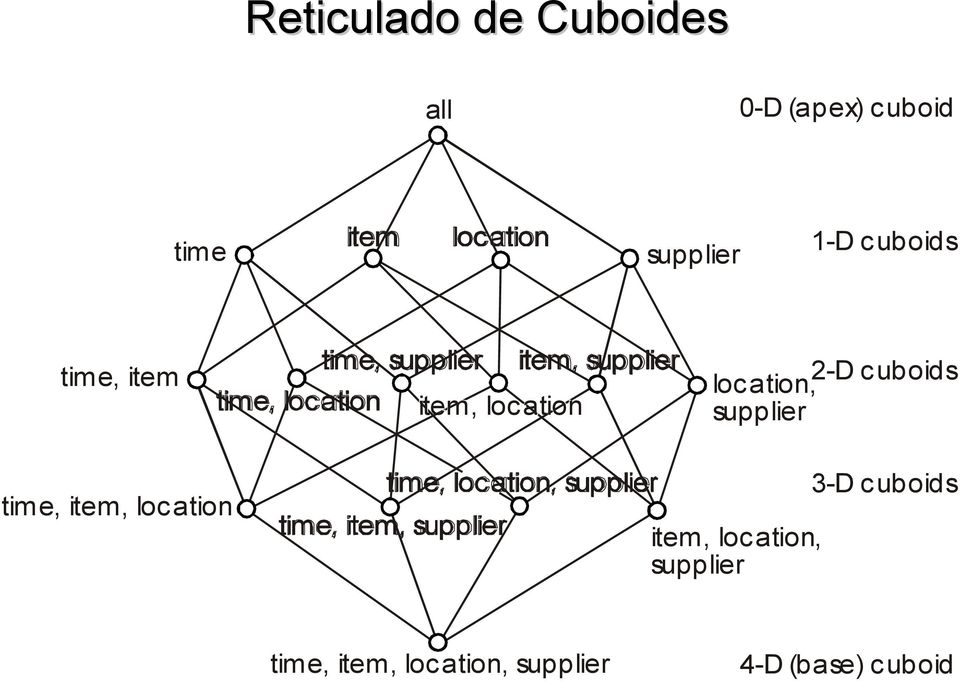 location, supplier time, item, location time, location, supplier time, item,