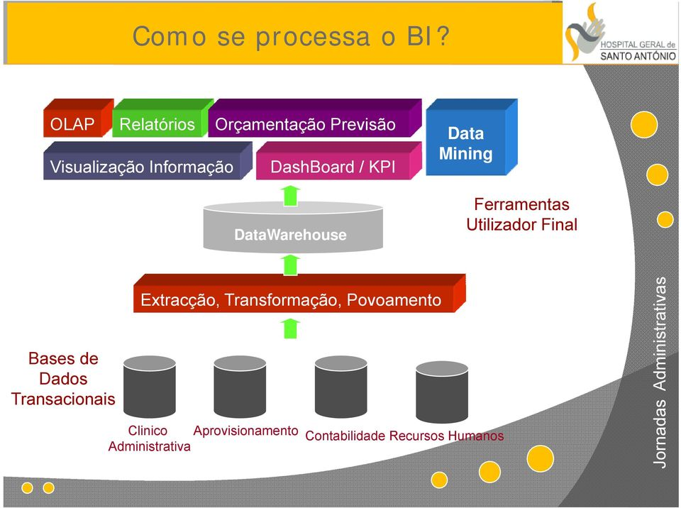 KPI DataWarehouse Data Mining Ferramentas Utilizador Final Extracção,