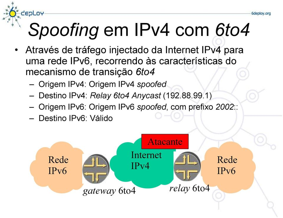 Destino IPv4: Relay 6to4 Anycast (192.88.99.