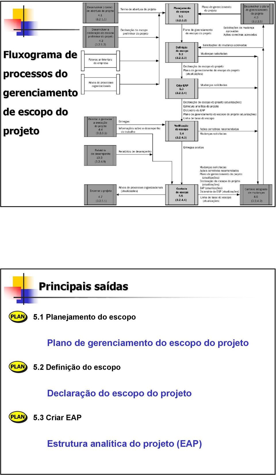 1 Planejamento do escopo Plano de gerenciamento do escopo do