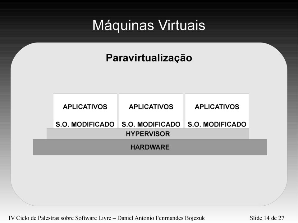 O. MODIFICADO IV Ciclo de Palestras sobre Software