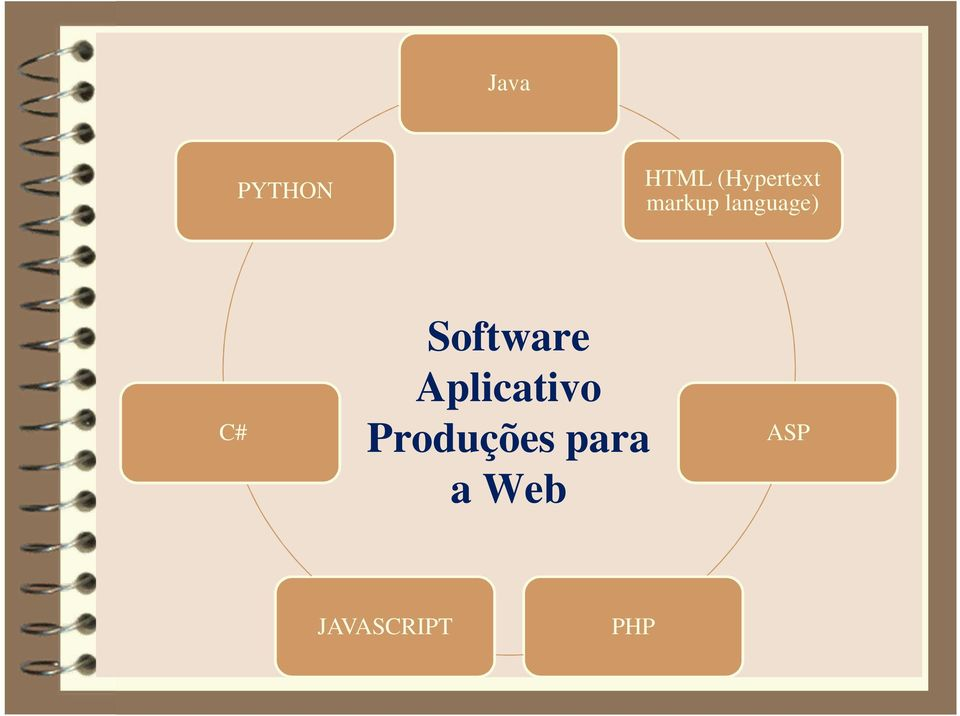 language) C# Software