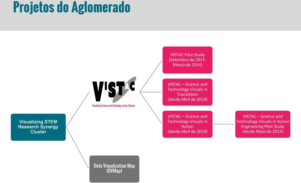 Cluster VISTAC Science and Technology Visuals in Action (desde Abril de 2014) VISTAC Science and