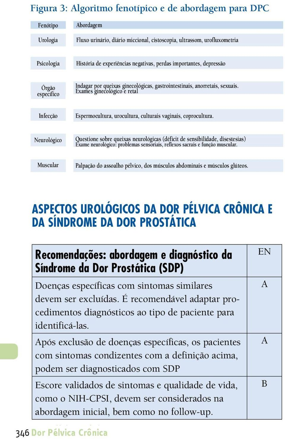 negativas, important loss, perdas coping importantes, mechanism, depression depressão Órgão específico Organ specific Indagar sk for gynaecological, por queixas gastro-intestinal, ginecológicas,