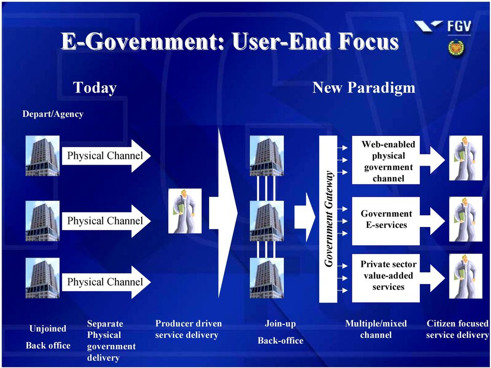 Government E-services Private sector value-added services Unjoined Back office Separate Physical government