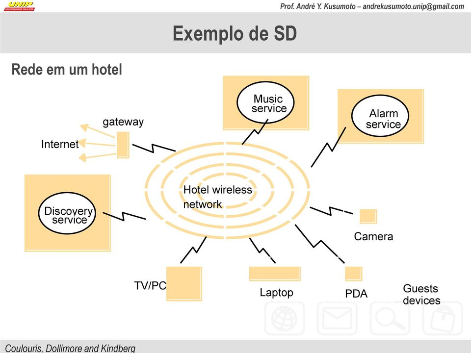Discovery service Hotel wireless