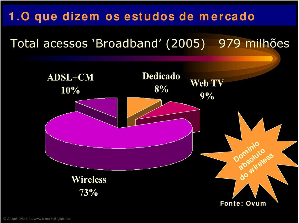 ADSL+CM 10% Dedicado 8% Web TV 9%