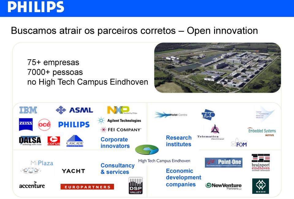 Campus Eindhoven Corporate innovators Research
