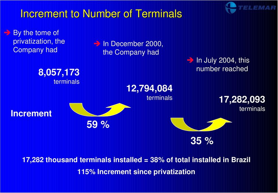 terminals In July 2004, this number reached 35 % 17,282,093 terminals 17,282
