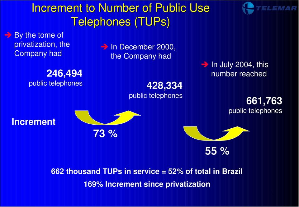 428,334 public telephones 73 % In July 2004, this number reached 55 % 661,763 public
