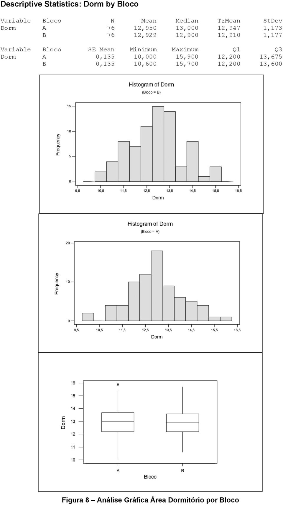 B,13,6 1,7 12, 13,6 Histogram of Dorm (Bloco = B) 1 9,, 11, 12, 13, 14, 1, 16, Dorm Histogram of Dorm (Bloco