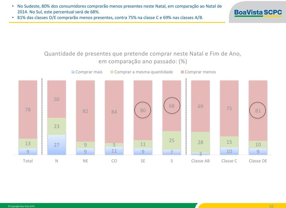 81% das classes D/E comprarão menos presentes, contra 75% na classe C e 69% nas classes A/B.