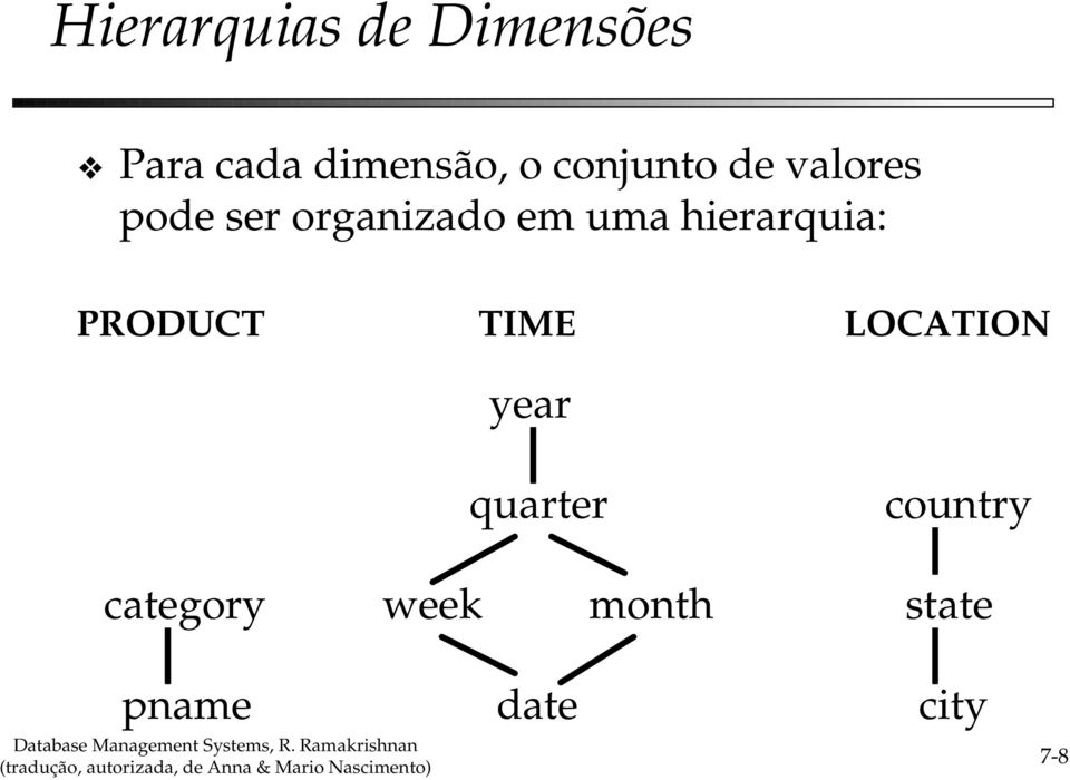 hierarquia: PRODUCT TIME LOCATION year quarter