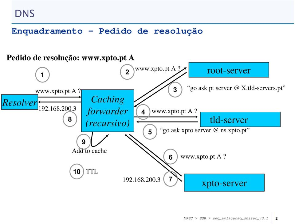 3 8 Caching forwarder (recursivo) 9 Add to cache 4 5 3 go ask pt server @ X.tld-servers.pt www.