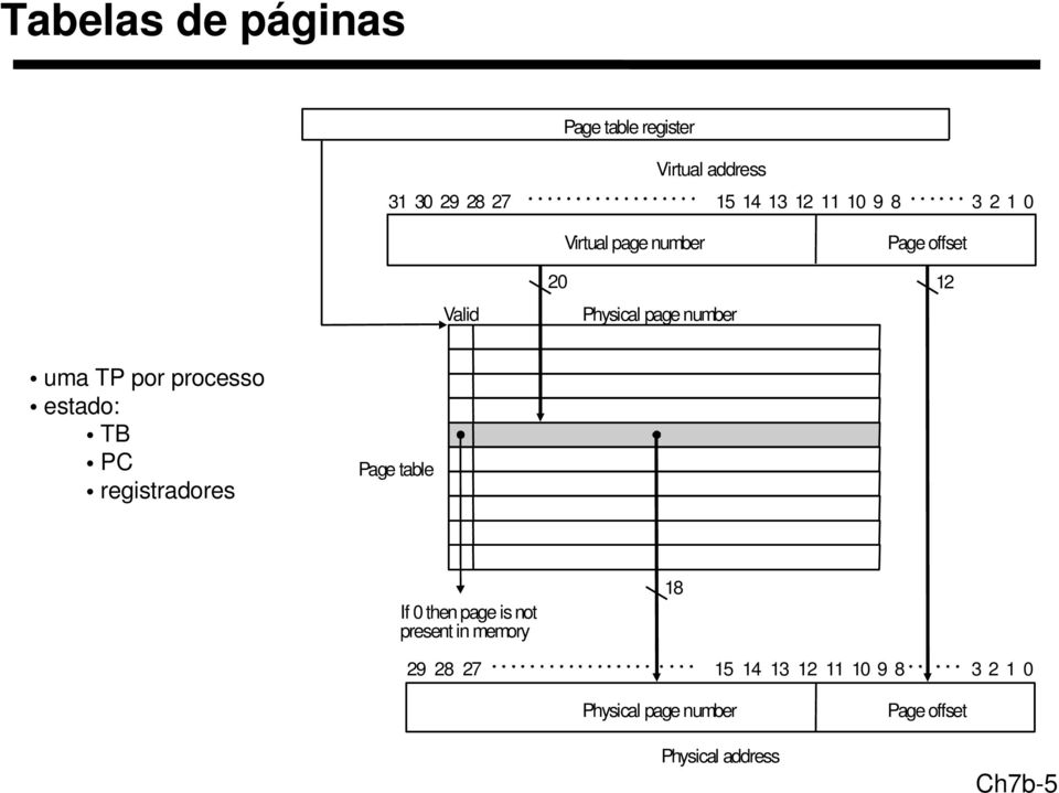 processo estado: TB PC registradores Page table If 0 then page is not present in