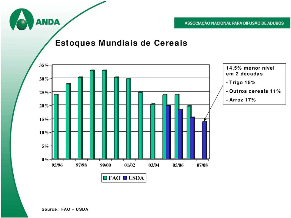 cereais 11% - Arroz 17% 15% 10% 5% 0% 95/96 97/98