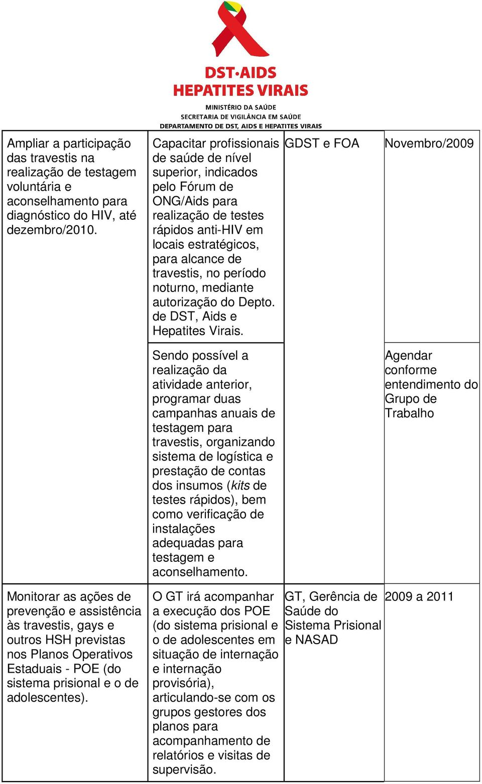 mediante autorização do Depto. de DST, Aids e Hepatites Virais.