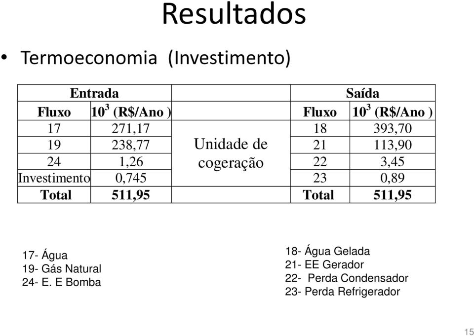 3,45 Investimento 0,745 23 0,89 Total 511,95 Total 511,95 17- Água 19- Gás Natural